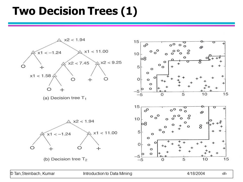 Two Decision Trees (1)