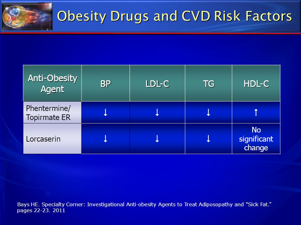 Obesity Drugs and CVD Risk Factors