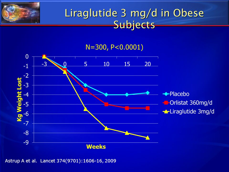 Liraglutide 3 mg/d in Obese Subjects