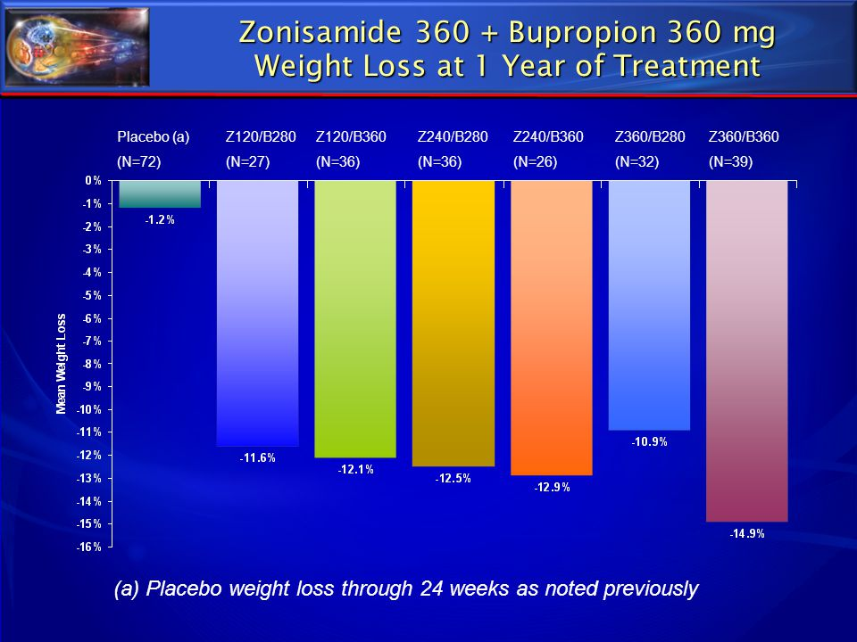 Zonisamide 360 + Bupropion 360 mg Weight Loss at 1 Year of Treatment