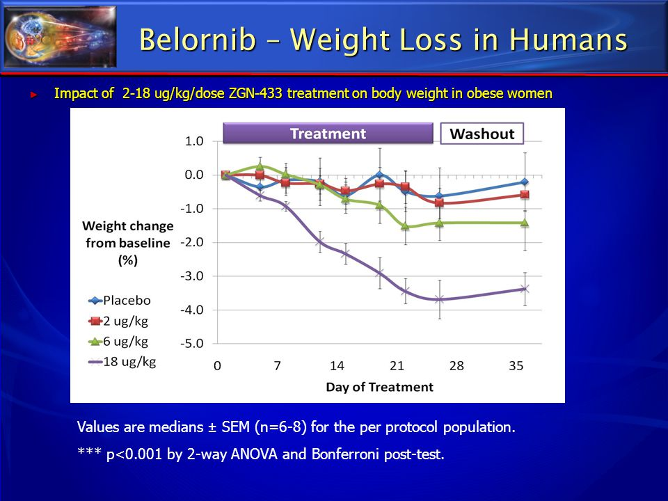 Belornib – Weight Loss in Humans