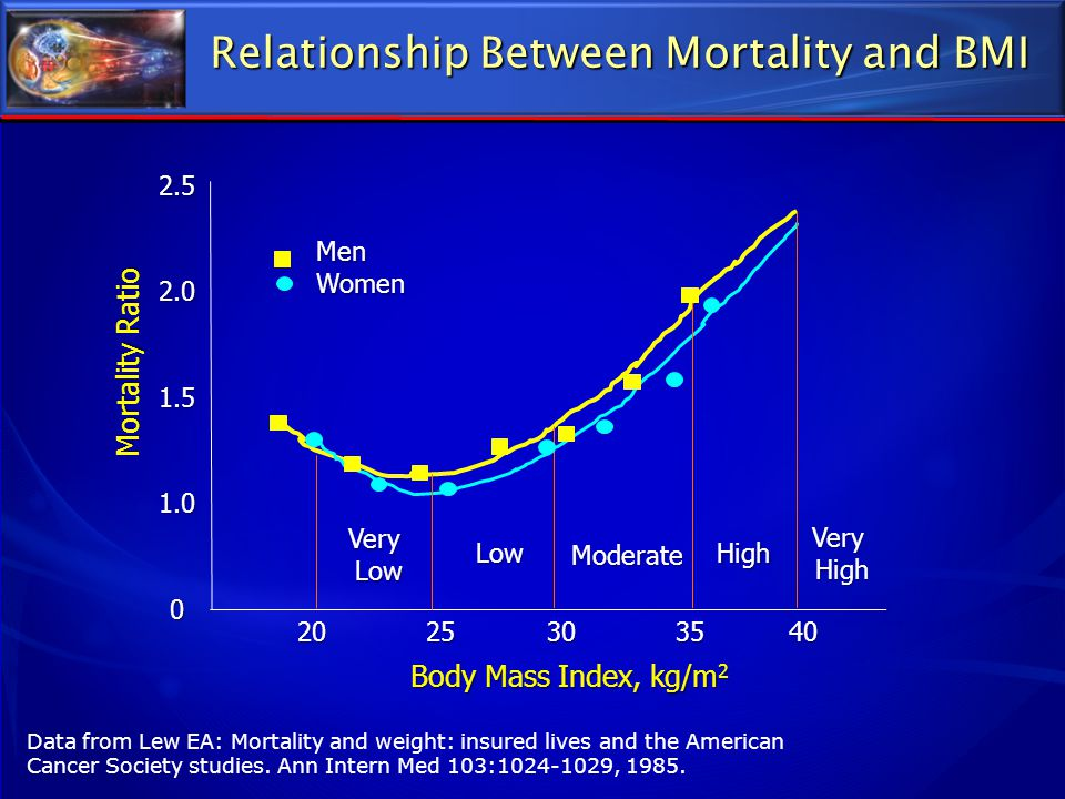 Relationship Between Mortality and BMI