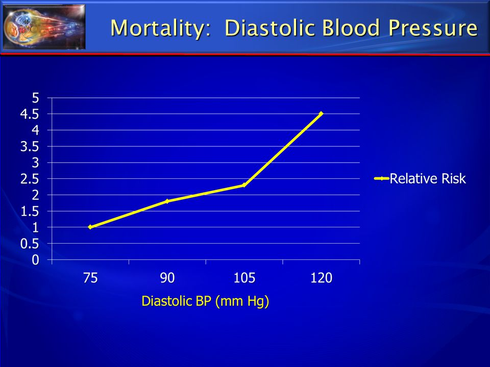 Mortality: Diastolic Blood Pressure