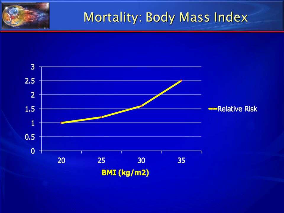 Mortality: Body Mass Index