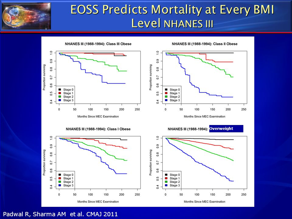 EOSS Predicts Mortality at Every BMI Level NHANES III