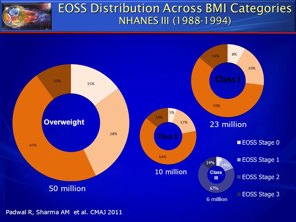 EOSS Distribution Across BMI Categories NHANES III (1988-1994)