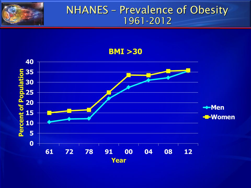 NHANES – Prevalence of Obesity 1961-2012