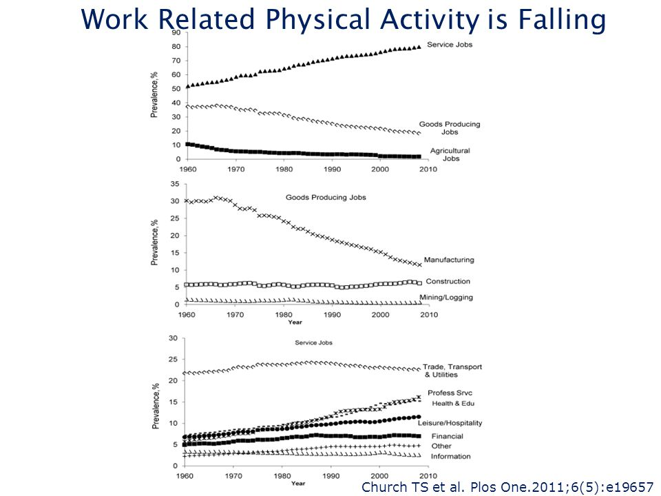 Work Related Physical Activity is Falling