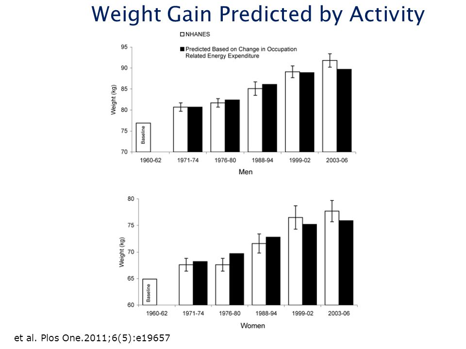 Weight Gain Predicted by Activity