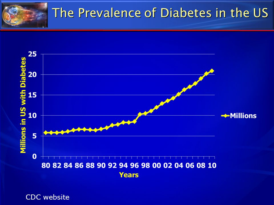 The Prevalence of Diabetes in the US