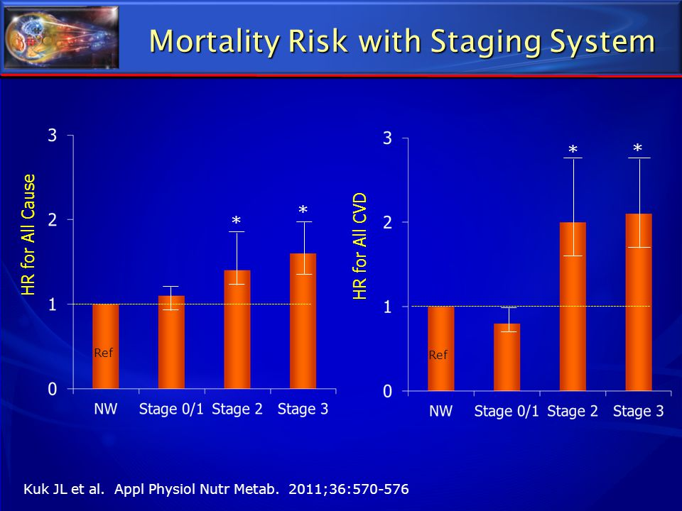 Mortality Risk with Staging System