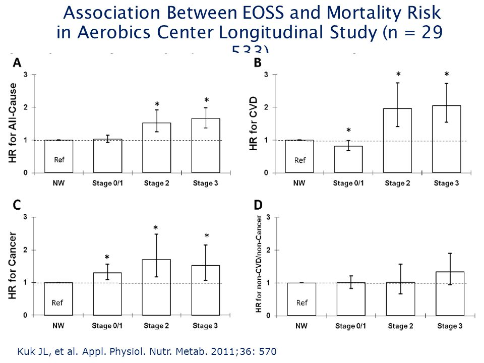 Association Between EOSS and Mortality Risk in Aerobics Center Longitudinal Study (n = 29 533)
