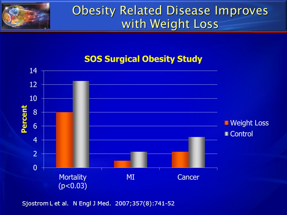 Obesity Related Disease Improves with Weight Loss