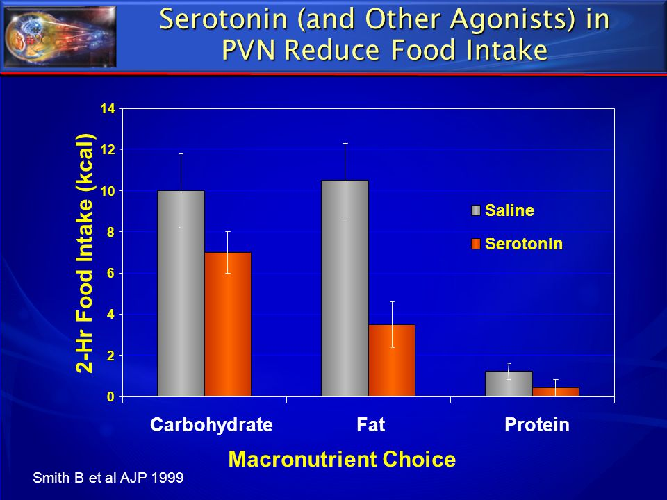 Serotonin (and Other Agonists) in