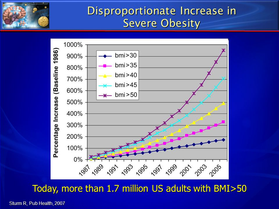 Disproportionate Increase in Severe Obesity