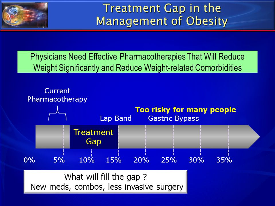 Treatment Gap in the Management of Obesity