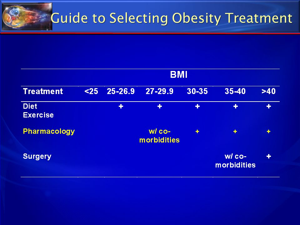 Guide to Selecting Obesity Treatment