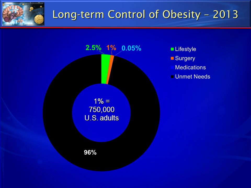 Long-term Control of Obesity – 2013