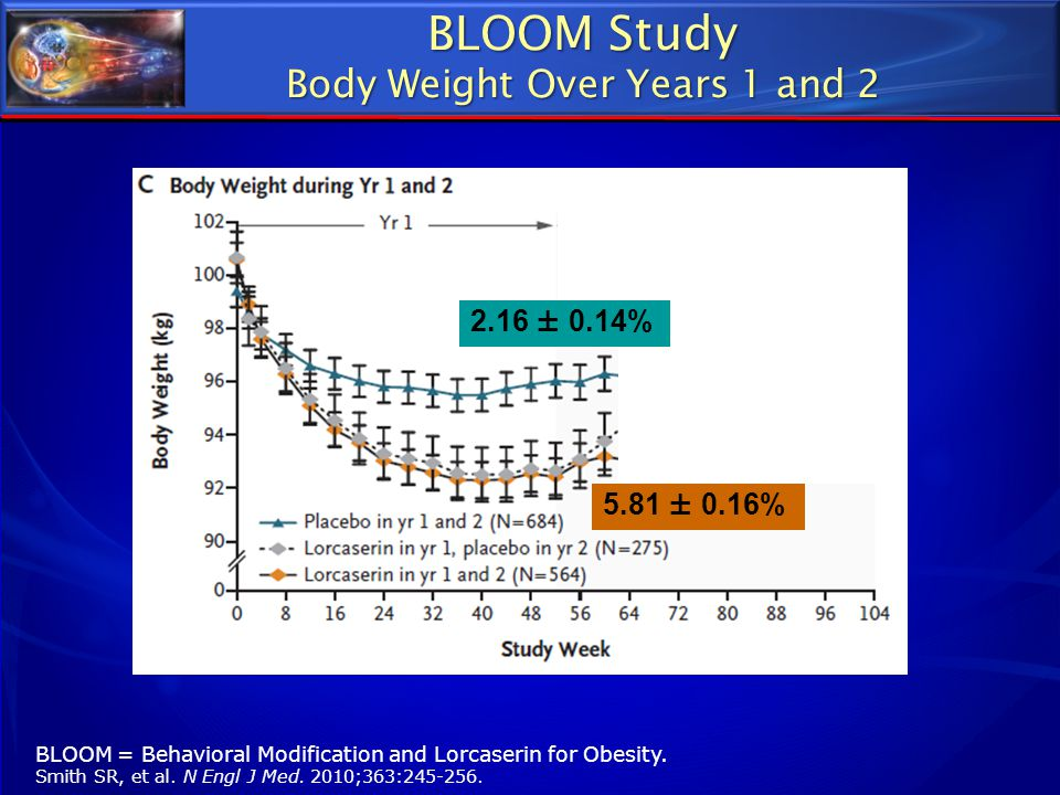 BLOOM Study Body Weight Over Years 1 and 2