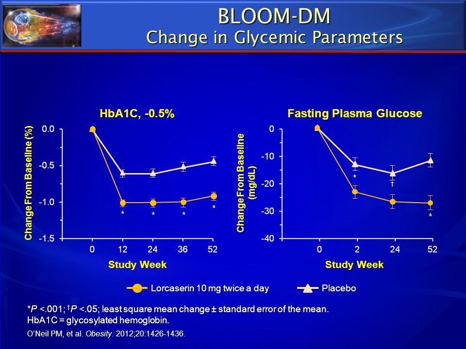 BLOOM-DM Change in Glycemic Parameters