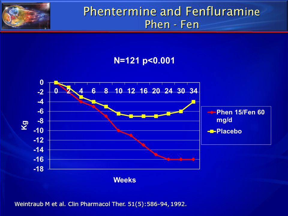 Phentermine and Fenfluramine Phen - Fen