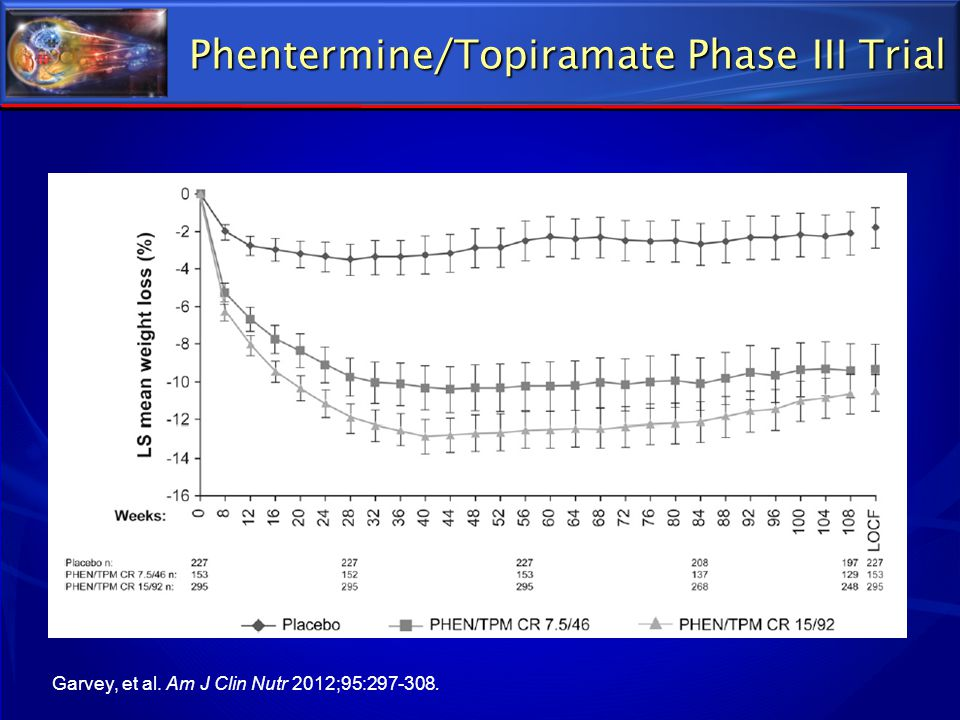 Phentermine/Topiramate Phase III Trial