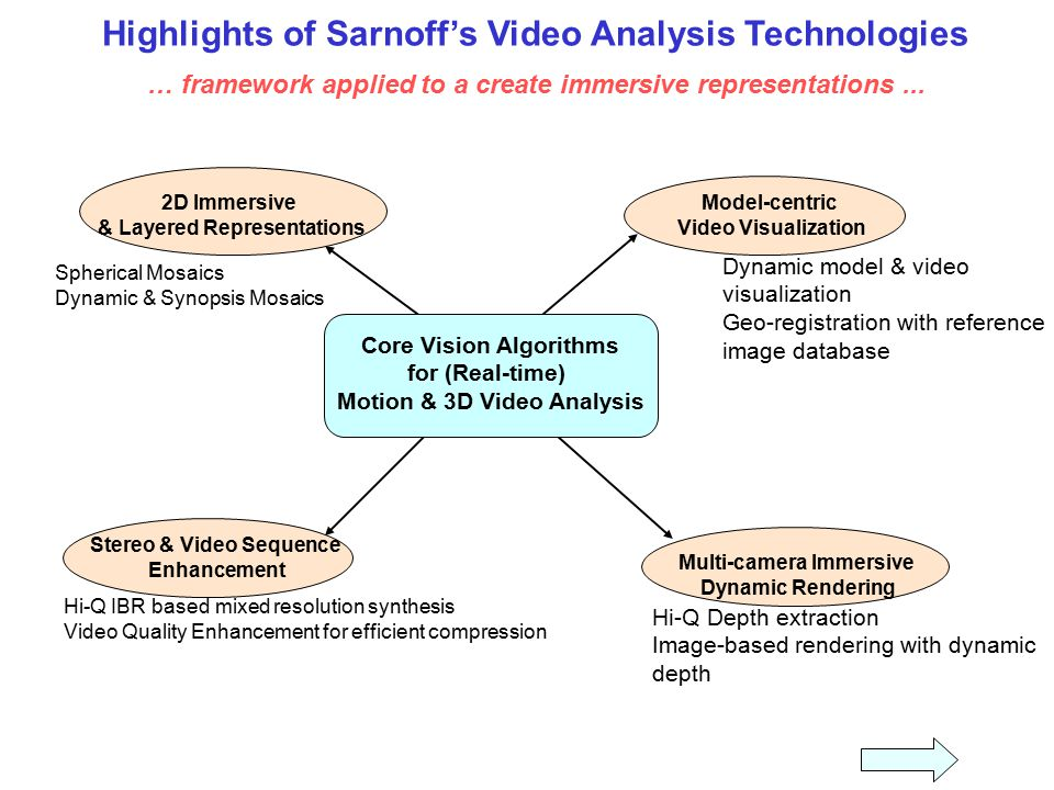 Highlights of Sarnoff's Video Analysis Technologies … framework applied to a create immersive representations ...