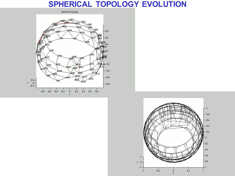 SPHERICAL TOPOLOGY EVOLUTION