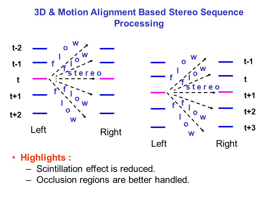 3D & Motion Alignment Based Stereo Sequence Processing