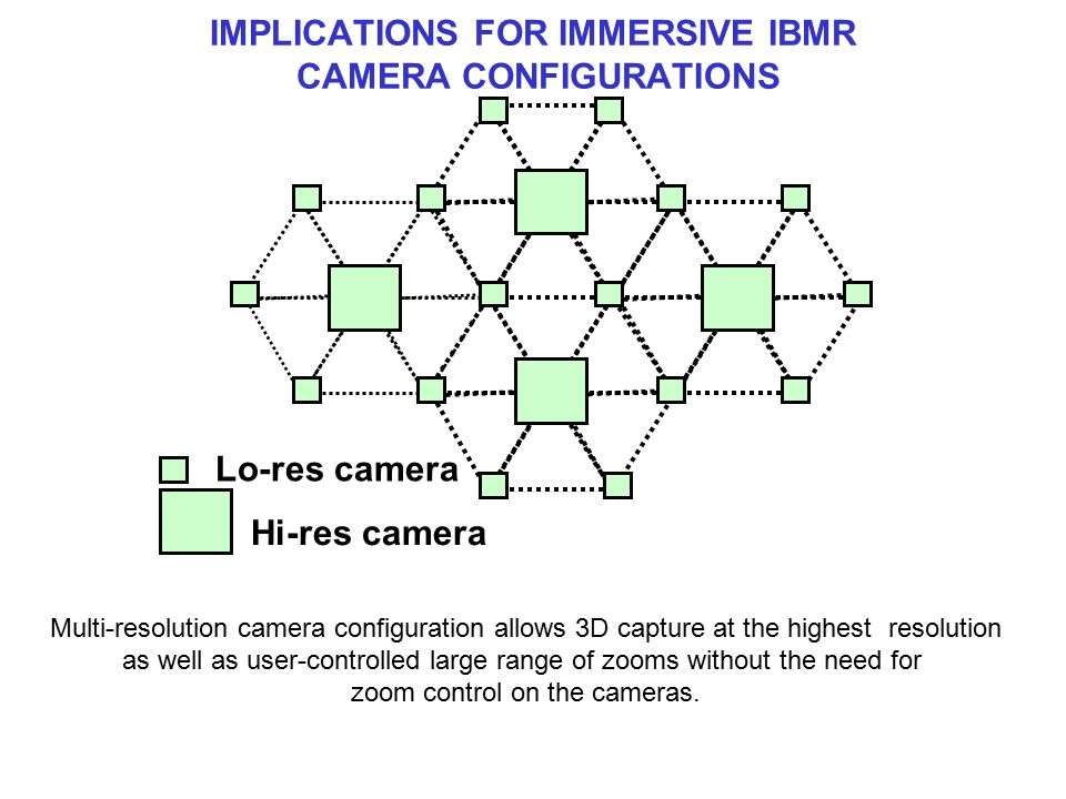 IMPLICATIONS FOR IMMERSIVE IBMR CAMERA CONFIGURATIONS