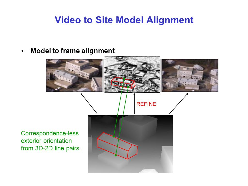 Video to Site Model Alignment