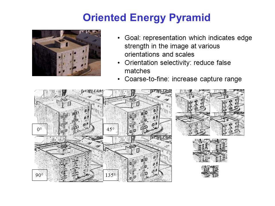Oriented Energy Pyramid