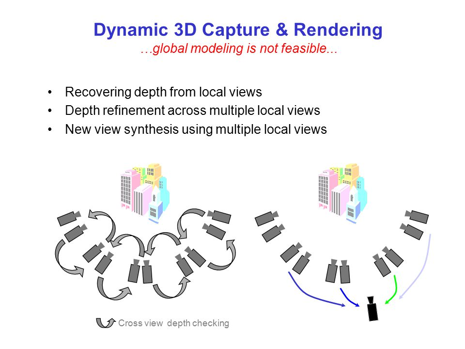 Dynamic 3D Capture & Rendering …global modeling is not feasible...