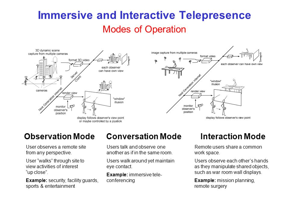 Immersive and Interactive Telepresence Modes of Operation