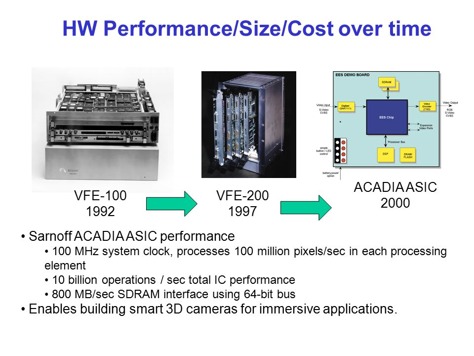 HW Performance/Size/Cost over time