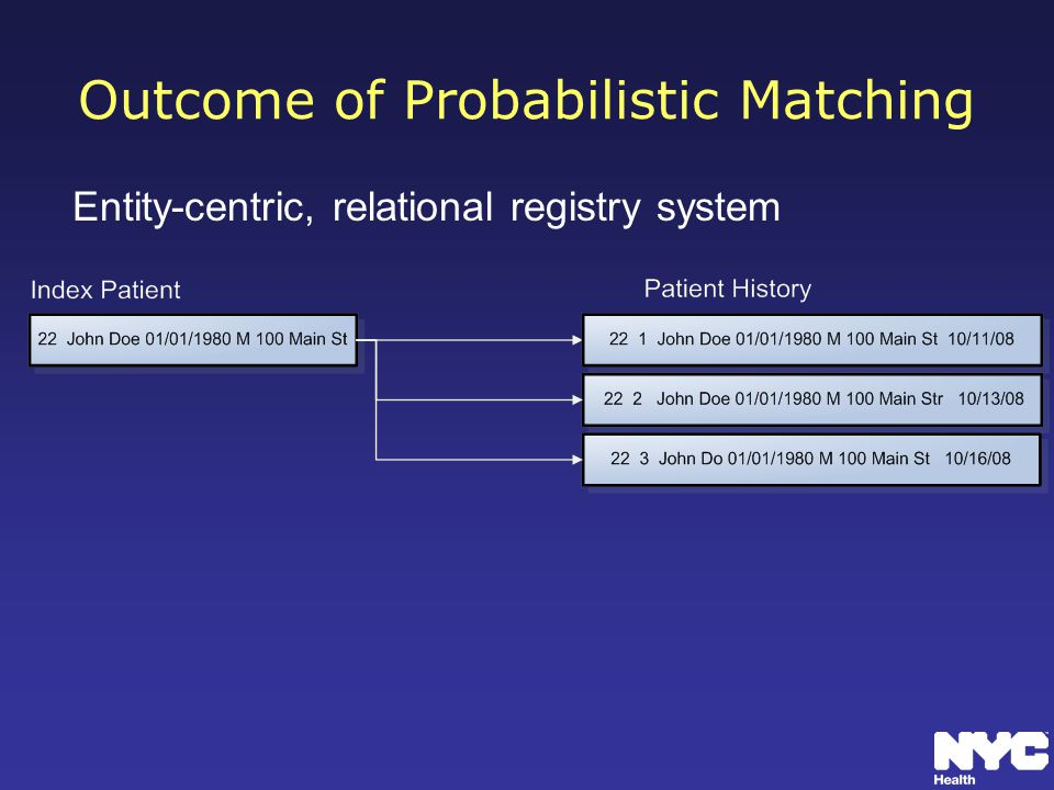 Outcome of Probabilistic Matching