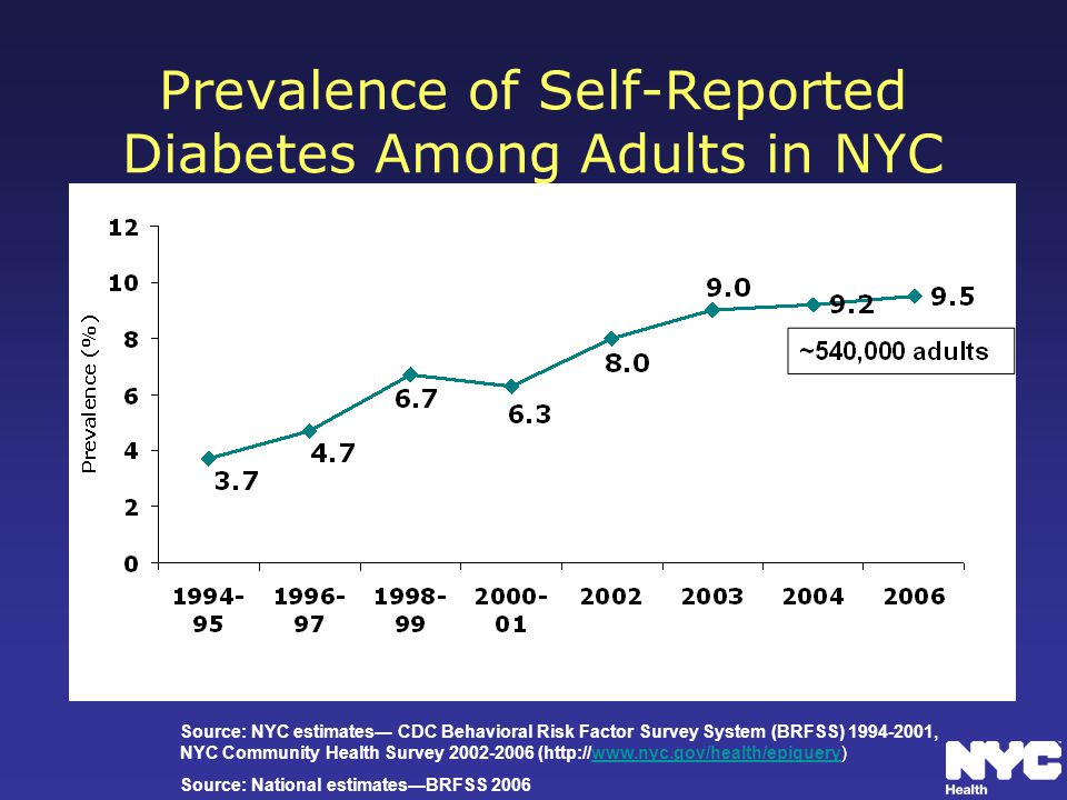 Prevalence of Self-Reported Diabetes Among Adults in NYC