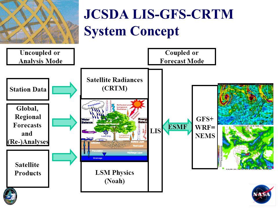 JCSDA LIS-GFS-CRTM System Concept