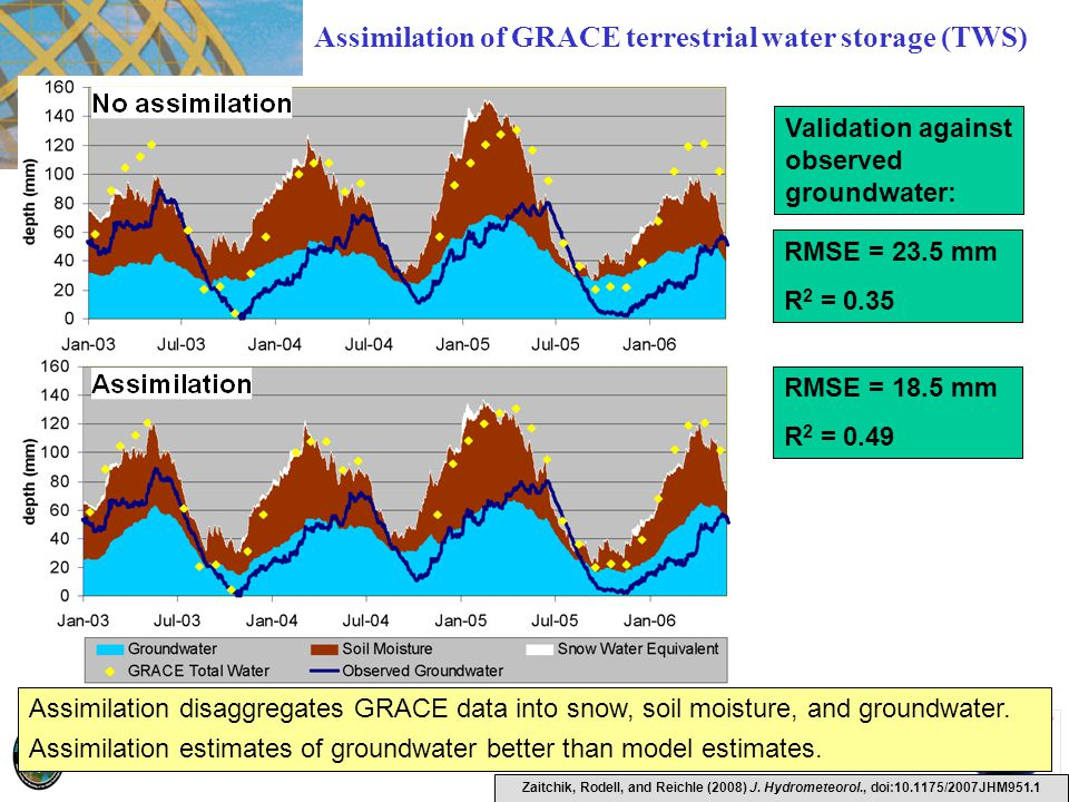 Assimilation of GRACE terrestrial water storage (TWS)