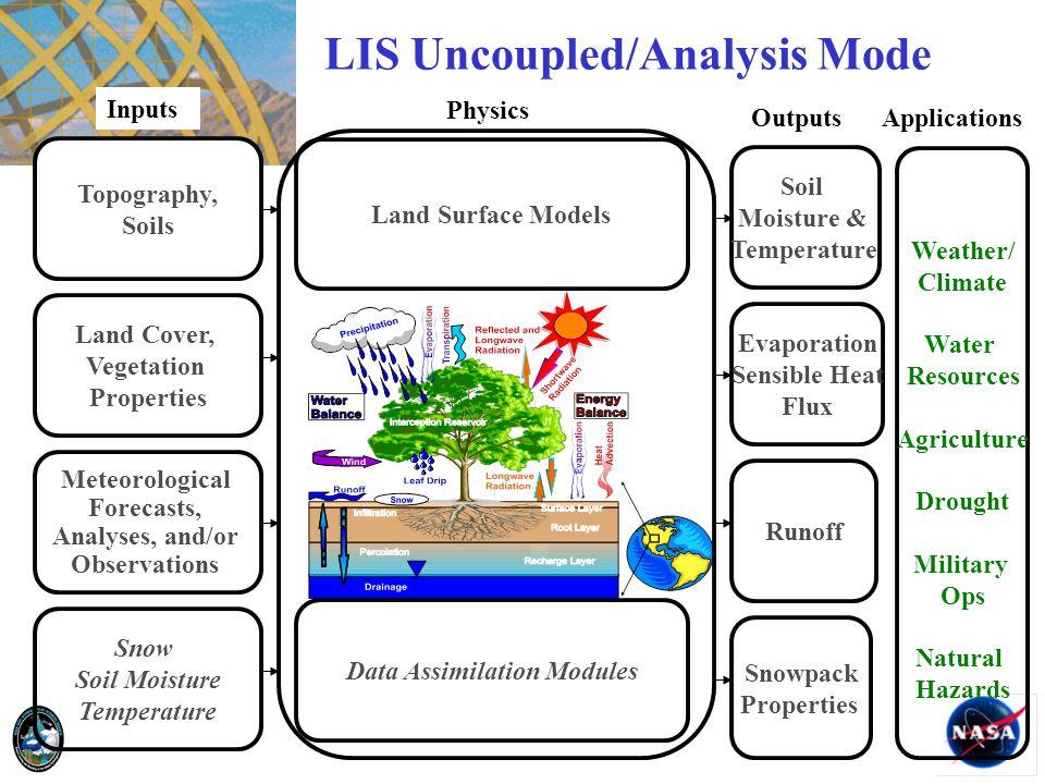 Data Assimilation Modules