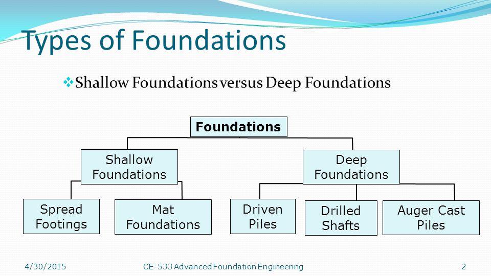 Mat Foundation Vs Spread Footing