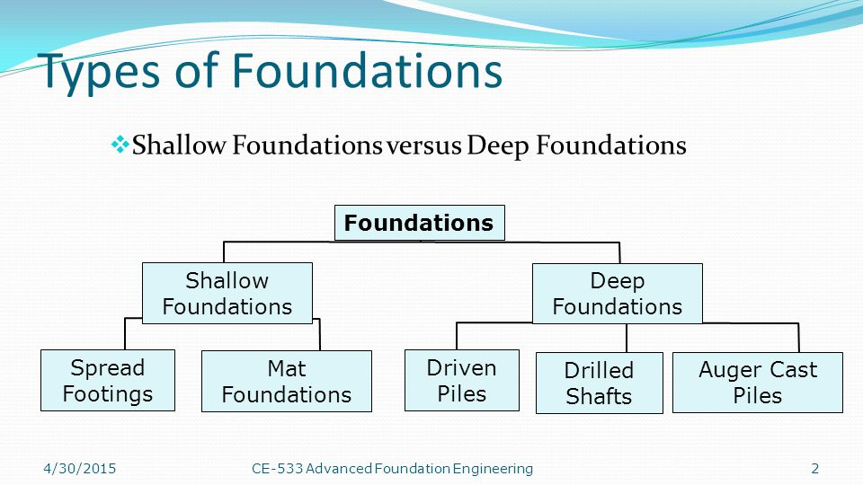 Types of Foundations Shallow Foundations versus Deep Foundations