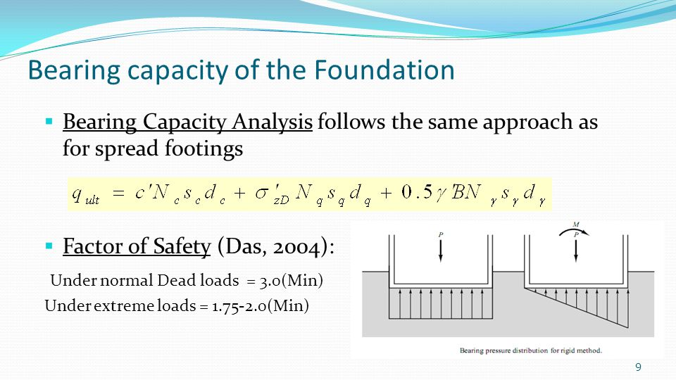 Bearing capacity of the Foundation