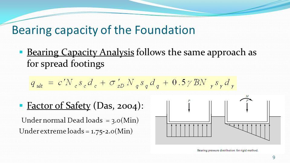 Bearing capacity of the Foundation
