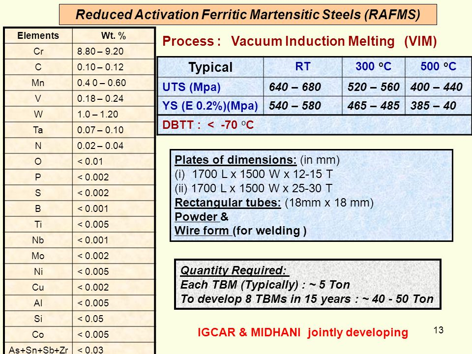 Reduced Activation Ferritic Martensitic Steels (RAFMS) Typical