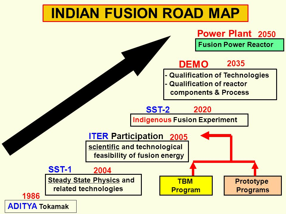 INDIAN FUSION ROAD MAP Power Plant DEMO SST-2 ITER Participation SST-1