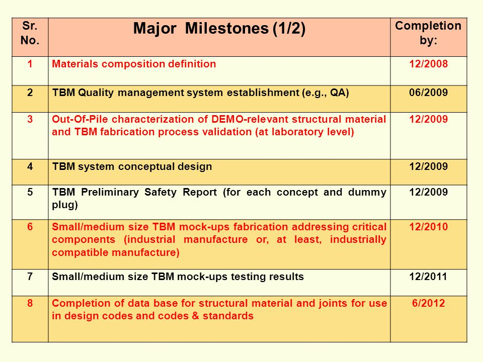 Major Milestones (1/2) Sr. No. Completion by: 1