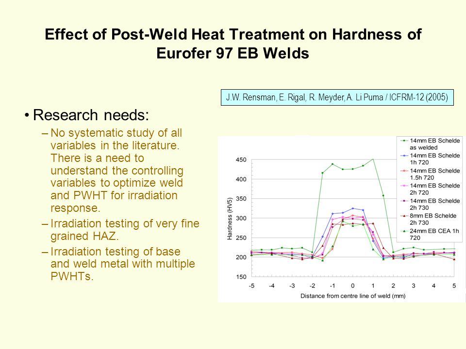 Effect of Post-Weld Heat Treatment on Hardness of Eurofer 97 EB Welds
