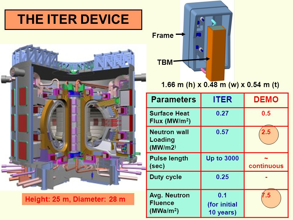 THE ITER DEVICE Parameters ITER DEMO Frame TBM