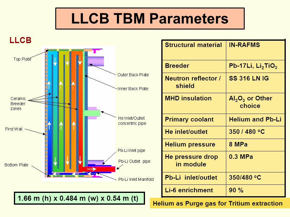 LLCB TBM Parameters LLCB 1.66 m (h) x 0.484 m (w) x 0.54 m (t) 90 %